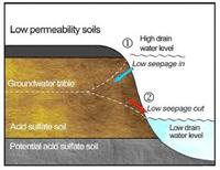 Low permeability