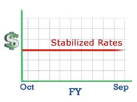 Stabilized rate