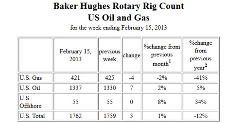 rotary-rig-count