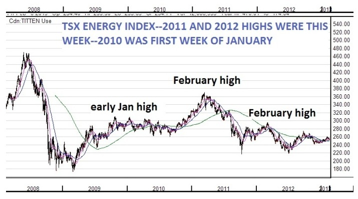 tsx energy index