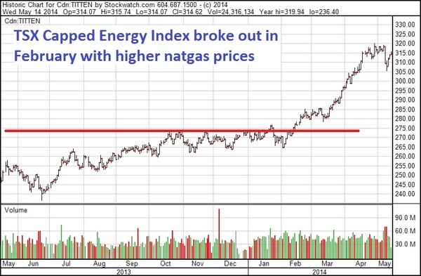 tsx capped energy