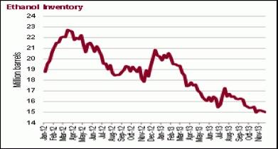 ethanol inventory