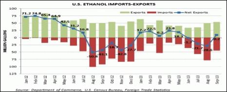 us ethanol import exports
