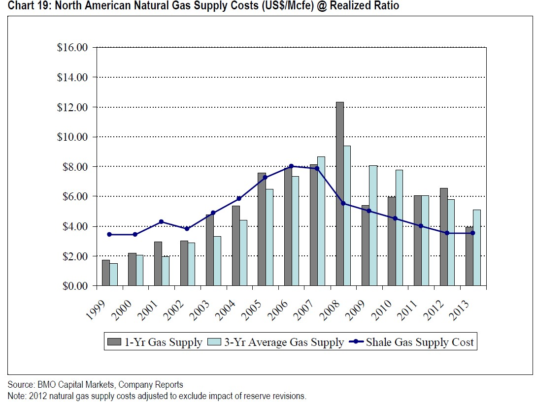 nat gas supply costs