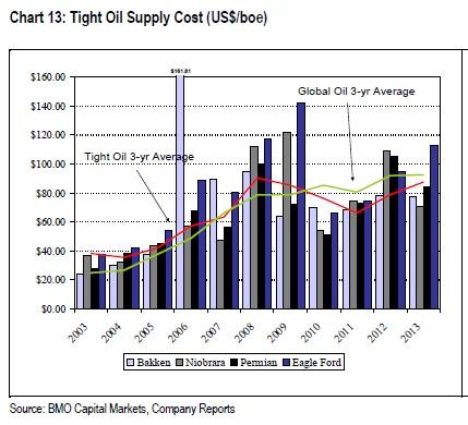 tight oil supply