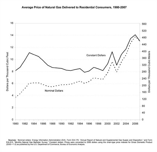 us-residential-gas-prices2