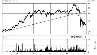 chart-xge-etf-feb-093