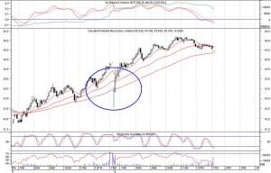 cnq-5-min-chart-feb-6-09