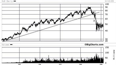xle-etf-chart-hoffman
