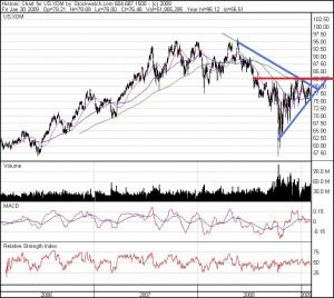 Exxon Mobile 3 year chart (XOM-NYSE)