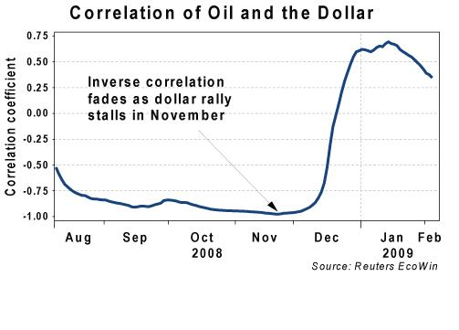 feb-09-oil-dollar-correlation1
