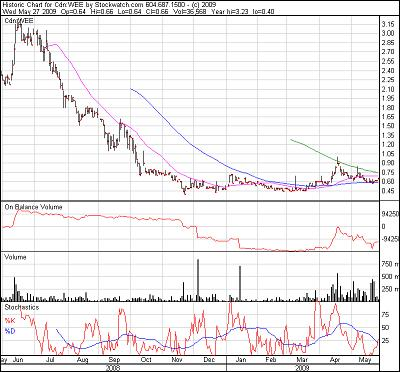 Wavefront 1 year chart