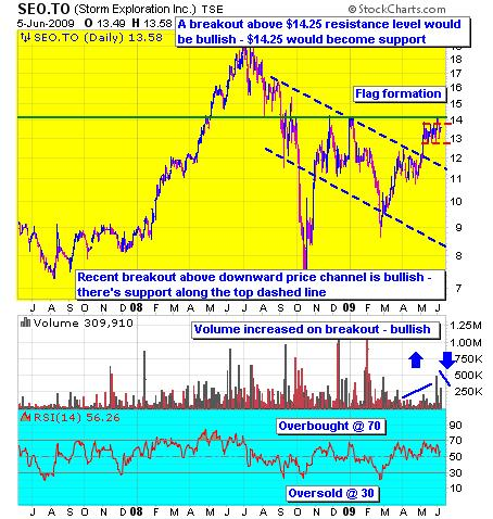 Storm Exploration (SEO-TSX) 1 year chart