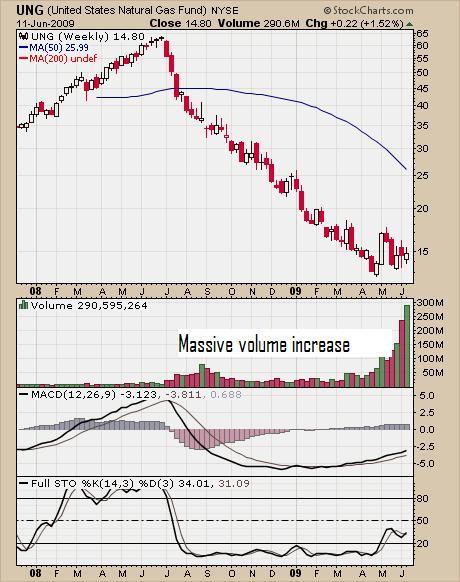 ung-chart-june-11-09-stockcharts1