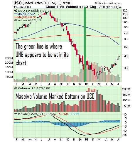 USO-NYSE 1 year chart June 11