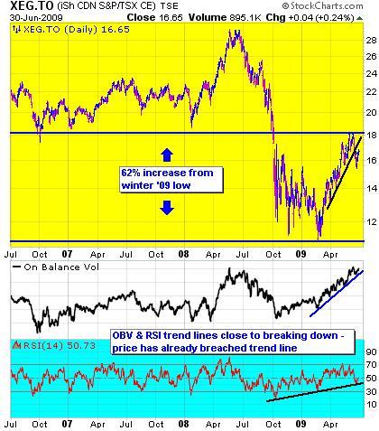 bh-xeg-1-yr-chart-jun-30-09