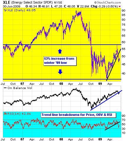 bh-xle-1-jun-30-09-chart