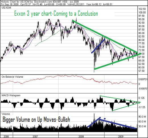 XOM 3 yr chart Sep 18 09