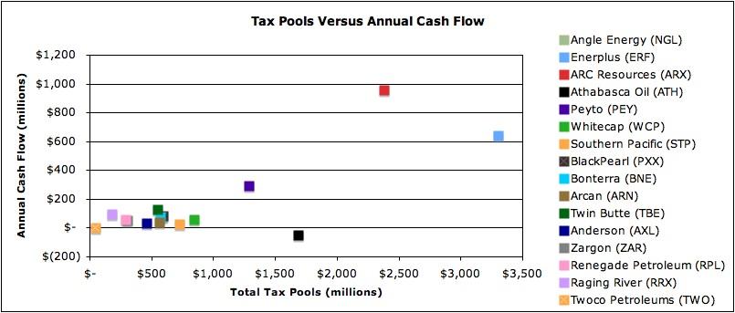 Tax Pool Universe Chart