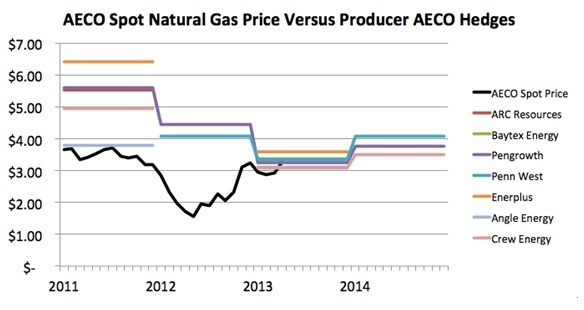 AECO Spot Nat Gas Price vs Producer Hedges