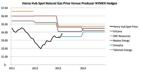 Henry Hub Spot Nat Gas Price