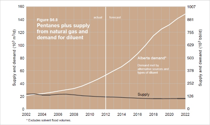 Duvernay - Alberta Gas and Condensate Demand