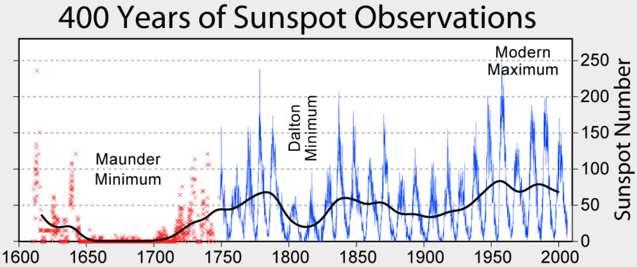 400 years sunspot