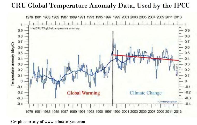 CRU Global temperature