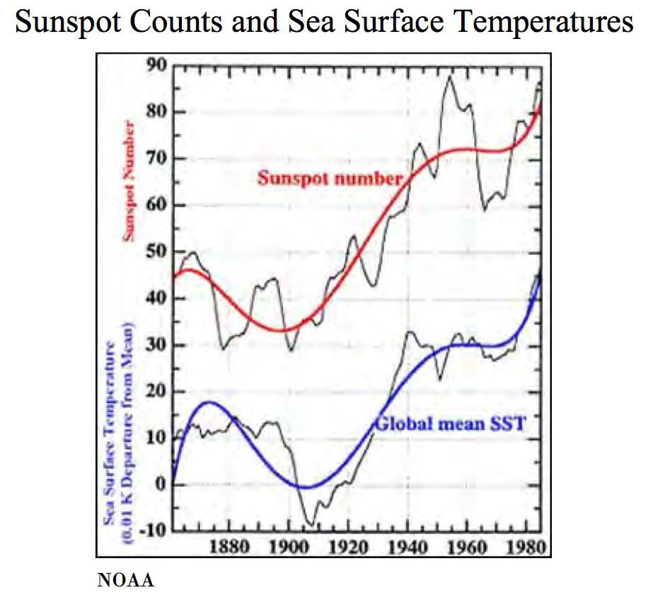 sunspots counts