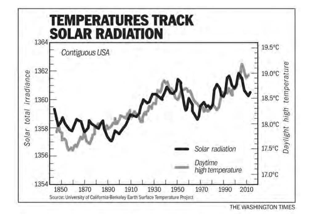 temp solar radiation