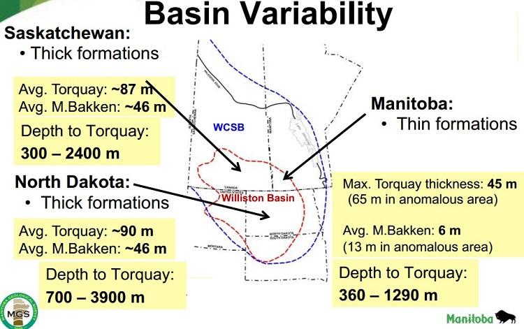basin variability