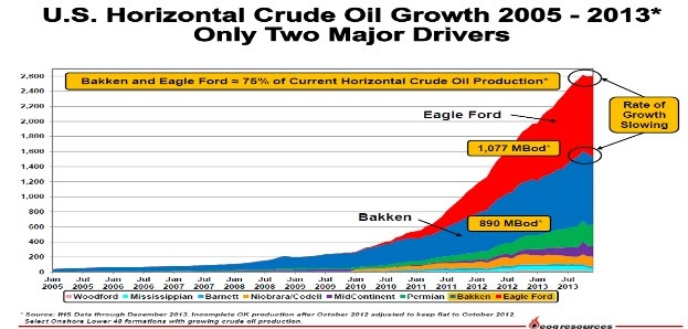 crude oil growth