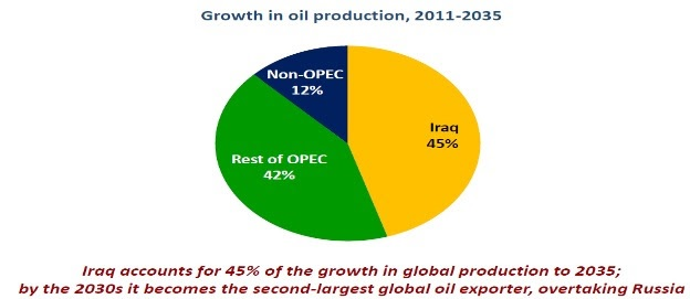 growth in oil production