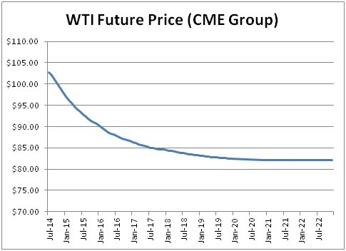 wti future price