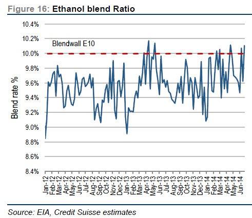 ethanol blend ratio