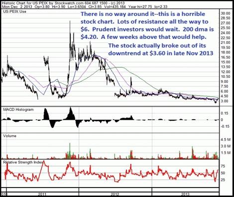 stock chart turnaround