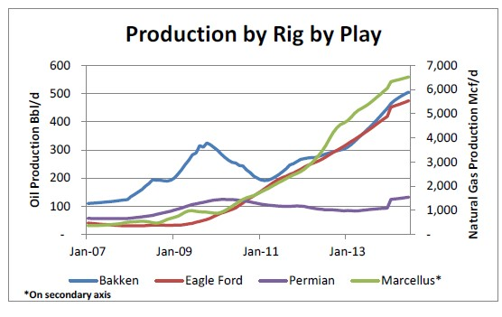 production by rig