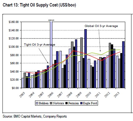 tight oil supply