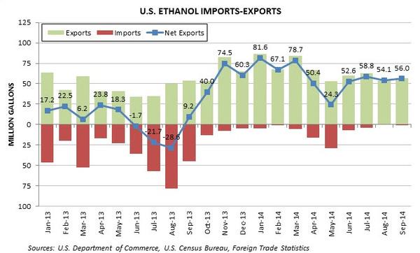 us ethanol imports exports