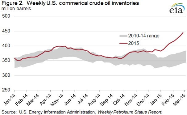 crude oil inventory