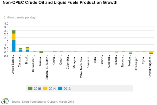 non-opec production growth
