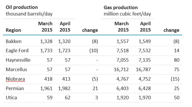 oilproduction thousand barrels