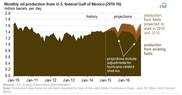 monthly oil production