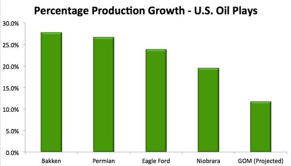 percentage us oil plays