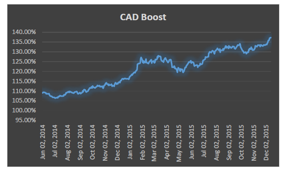 CAD boost