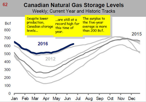 canadian natgas storage levels