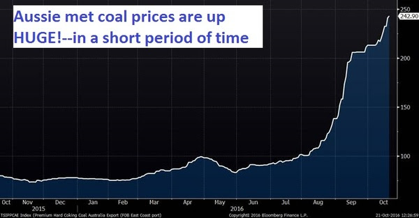 autralian-met-coal-price