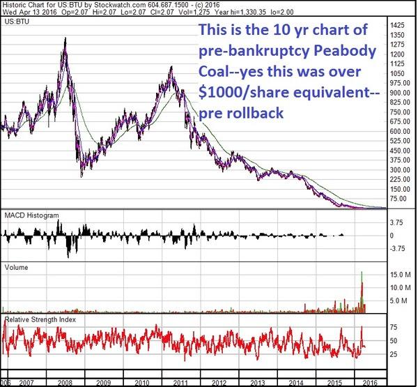 peabody-ten-year-chart