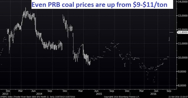 prb-coal-prices
