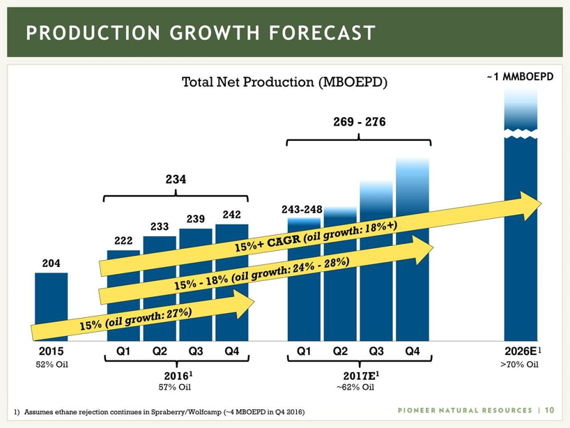 permian production growth forecast